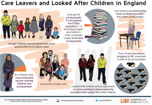 Care leavers and looked after children in England