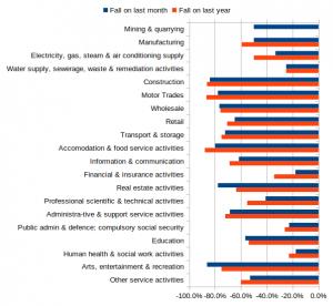industry_percentage_drop