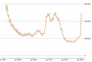 June Labour Market Stats_Fig3