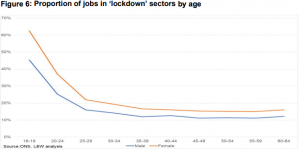 Graph showing the proportion of jobs in lockdown by age, graph with lines in blue and orange.