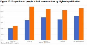 Graph showing the proportion of people in lockdown sectors by qualification level.