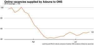 Adzuna_weekly