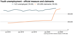 Youth_unemployment_August2020
