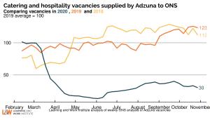 Adzuna_hospitality