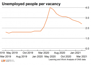 Unemployed_per_vacancyJune2021