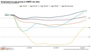 age_employment_HMRC_indexAugust2021