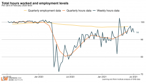 hours_and_employmentAugust2021