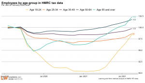 age_employment_HMRC_indexSeptember2021