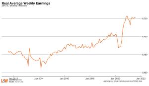 average_real_weekly_earningsOctober2021